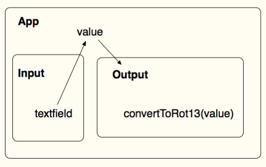 Data flow diagram for rot13 app