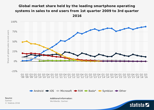 Mobile is More Than iOS: Why Your Company Needs an Android App