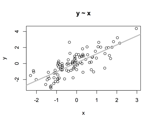 y as a function of x